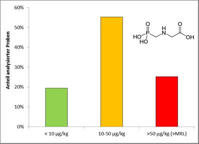 Glyphosat-Rückstände in Honig