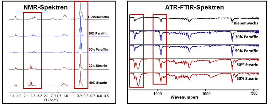 Authentizitätsanalyse von Bienenwachs mit NMR und NIR
