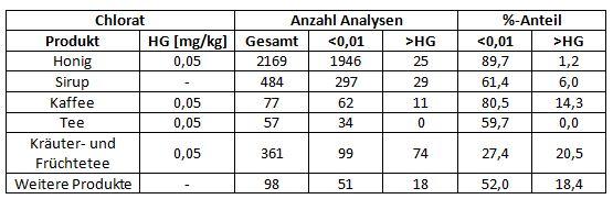 Ergebnisübersicht Chlorat Analysen in Lebensmitteln