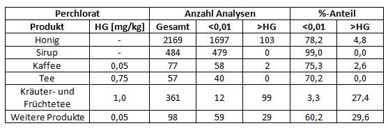 Ergebnisübersicht Perchlorat Analysen in Lebensmitteln